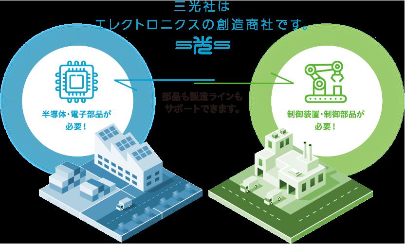 三光社はエレクトロニクスの創造商社です。