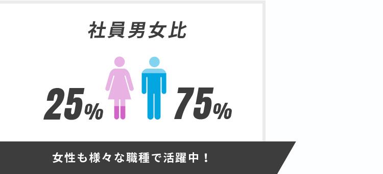 女性も様々な職種で活躍中!