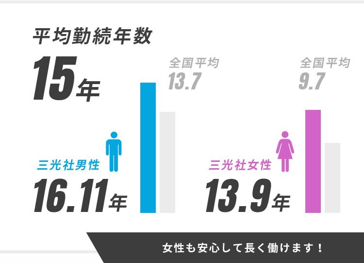 女性も安心して長く働けます!